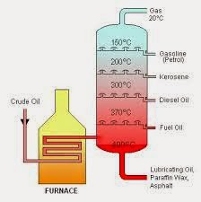 Fraksi minyak bumi