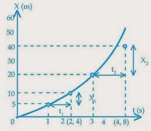 Gerak partikel pada arah sumbu X