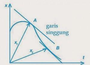 garis singgung partikel yang bergerak pada suatu kurva