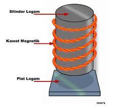 Kawat superkonduktif