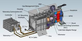 generator radioisotop
